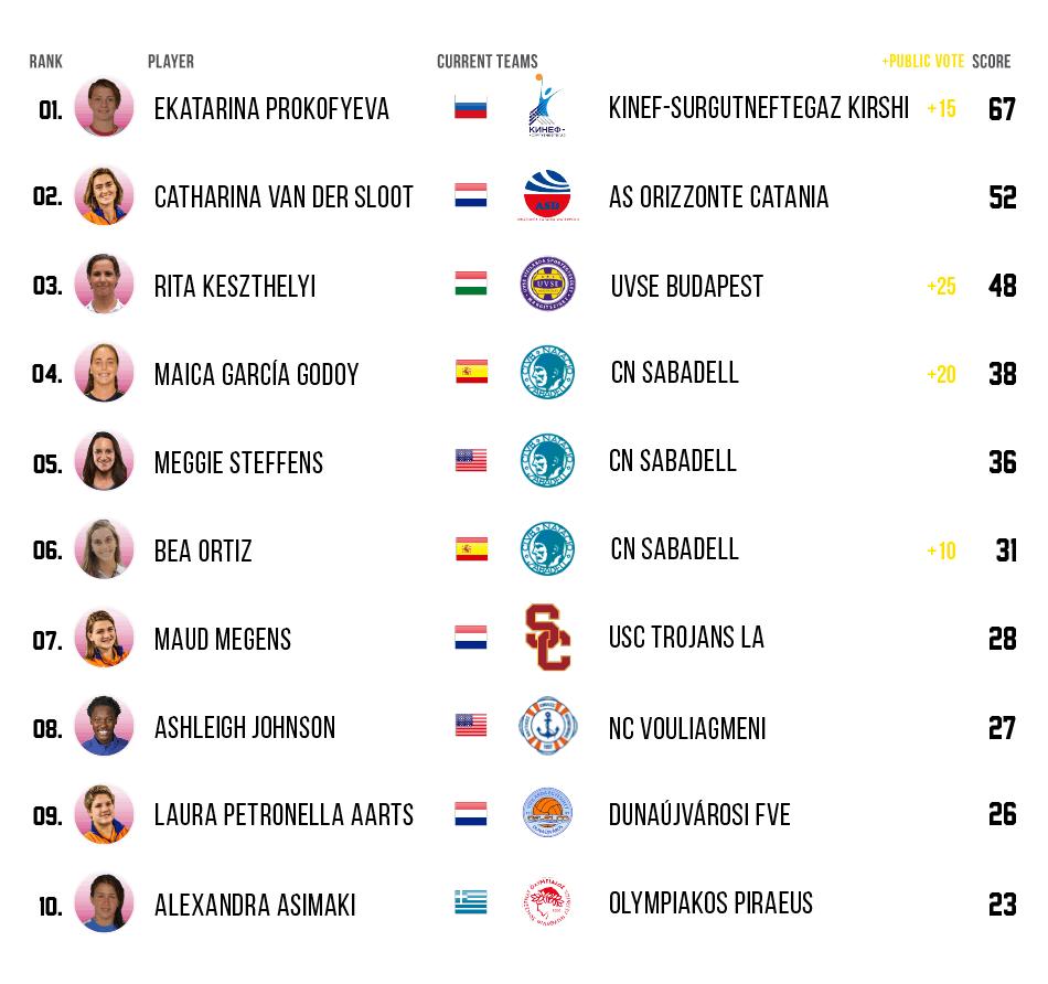 womens ranking