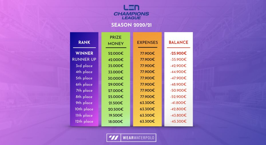 LEN Champions League club balance - season 2020/21