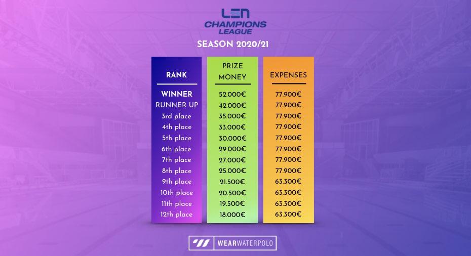 LEN Champions League expenses - season 2020/21