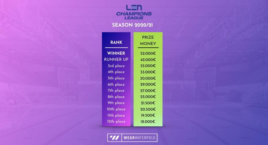 LEN Champions League prize money - season 2020/21