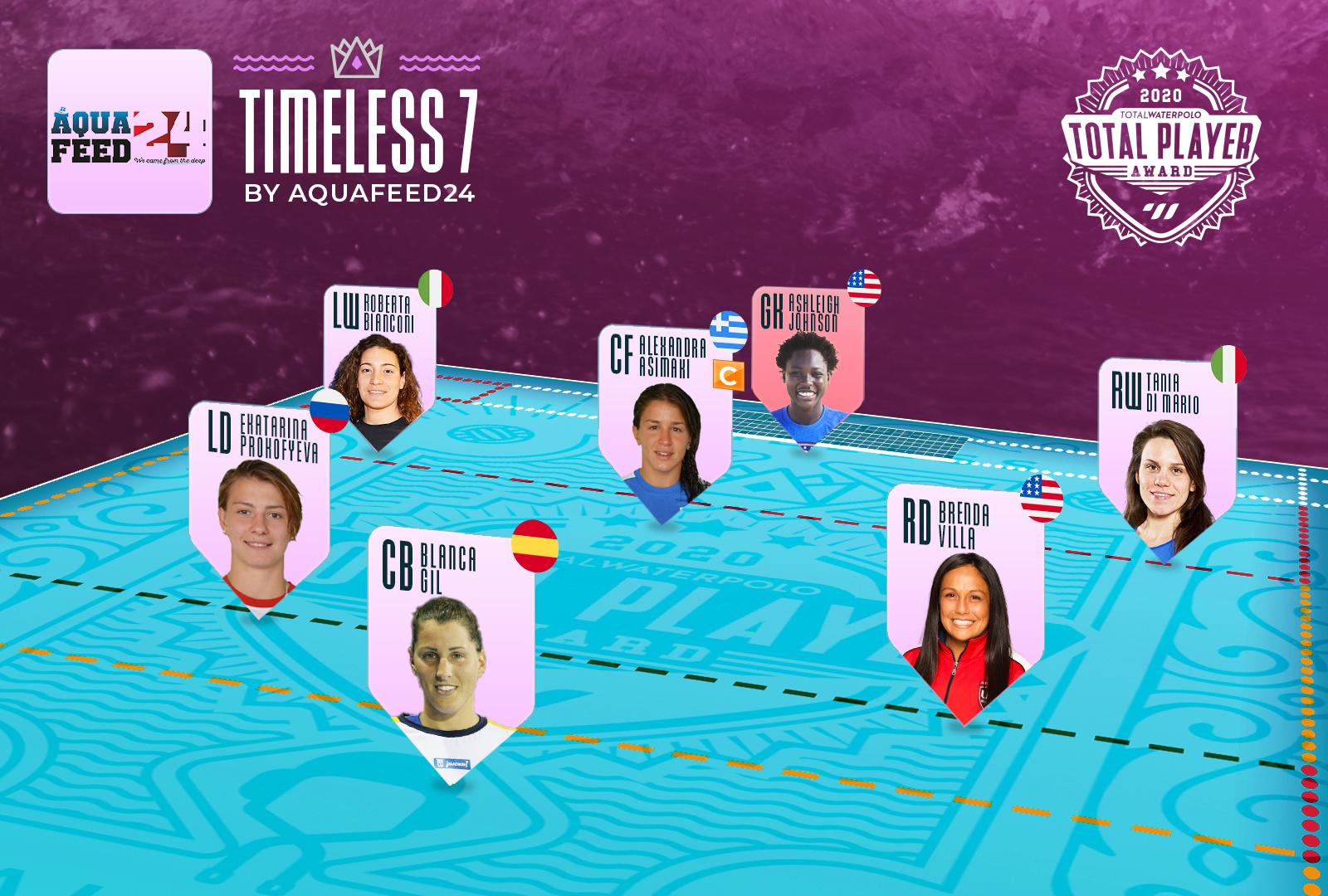 Timeless-Seven-Mockup-Aquafeed24-female