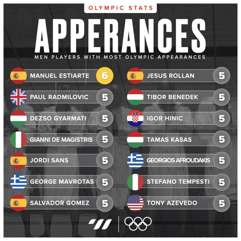 Players with most apperances
