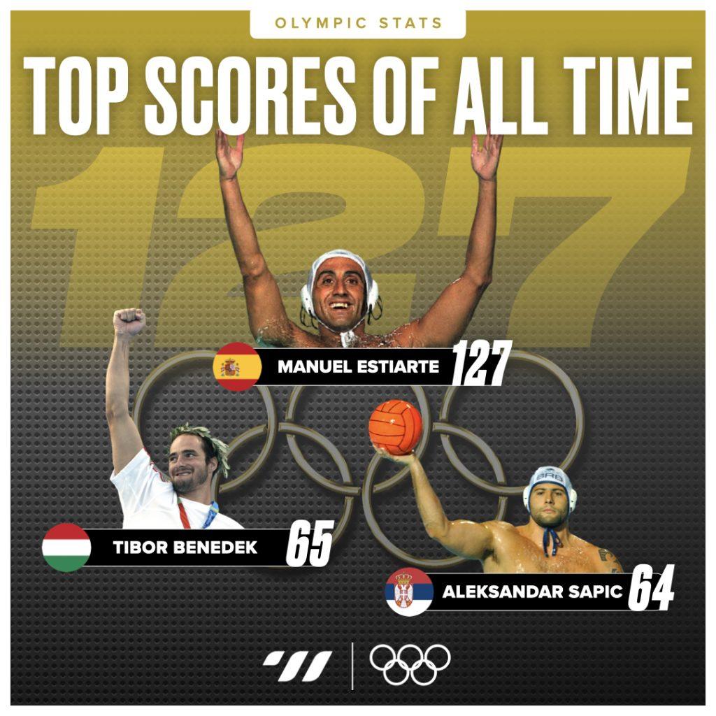 Olympic Top Scorers