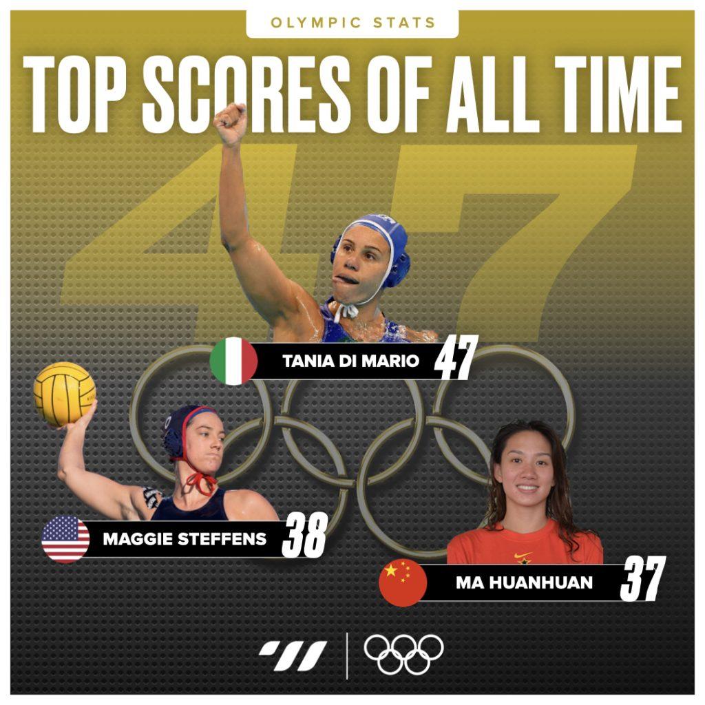 Olympic Top Scorers Women