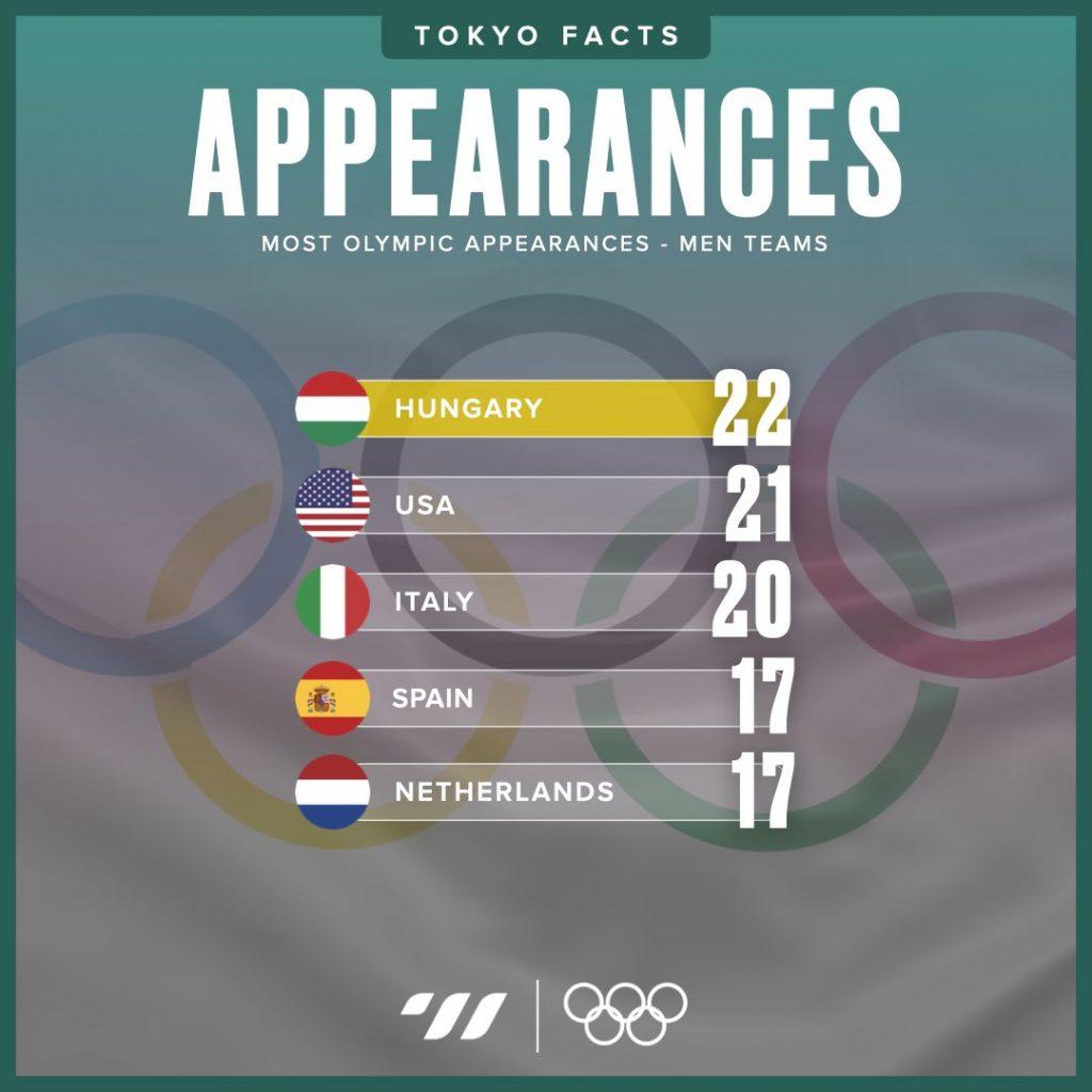 Most Olympic appearances - Men Teams
