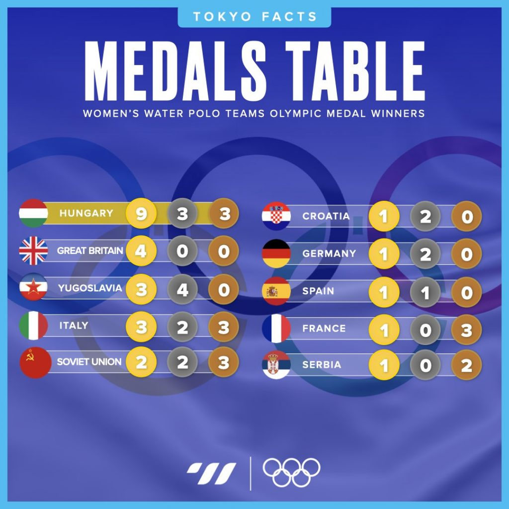 Men's Team Medals Table