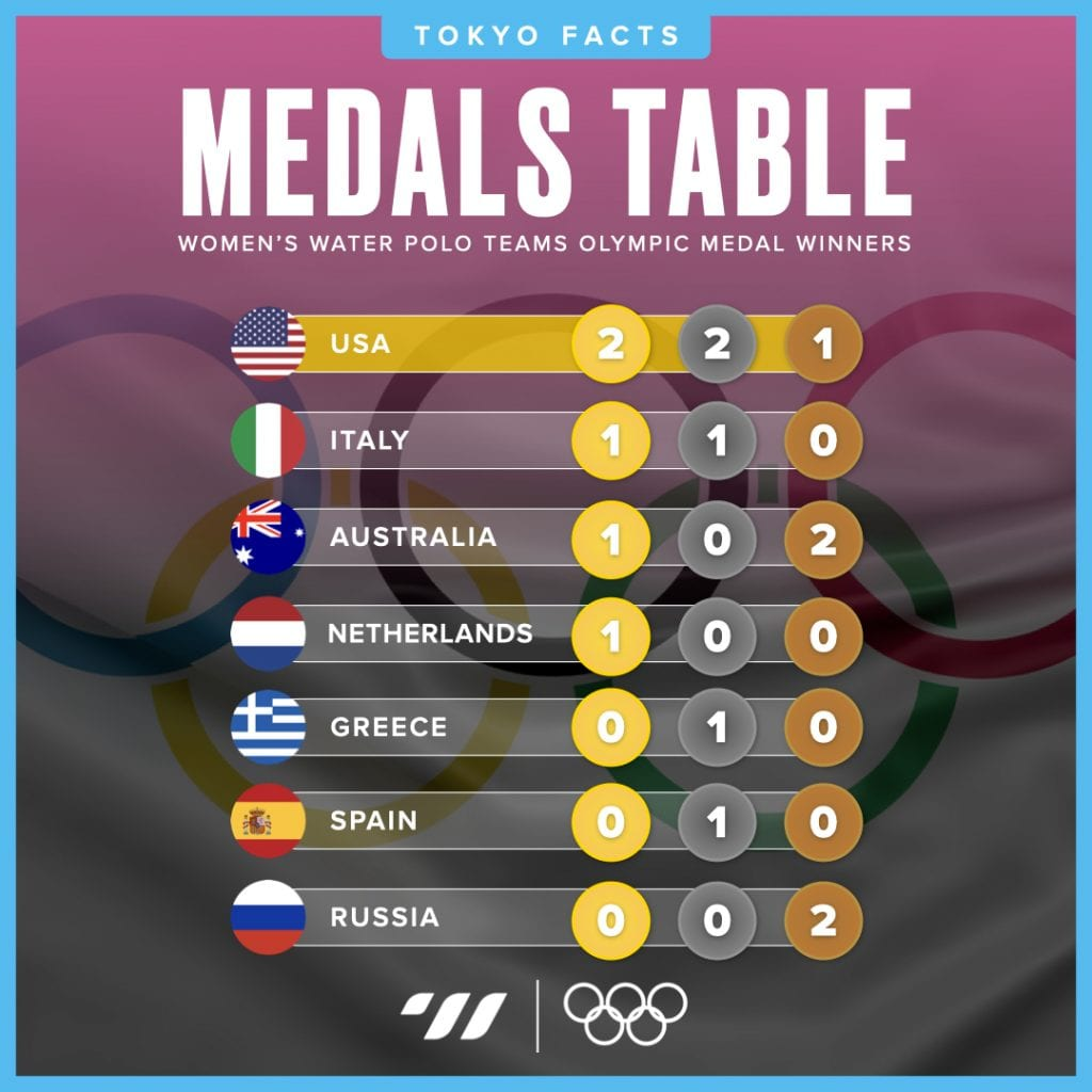 Women's medals table