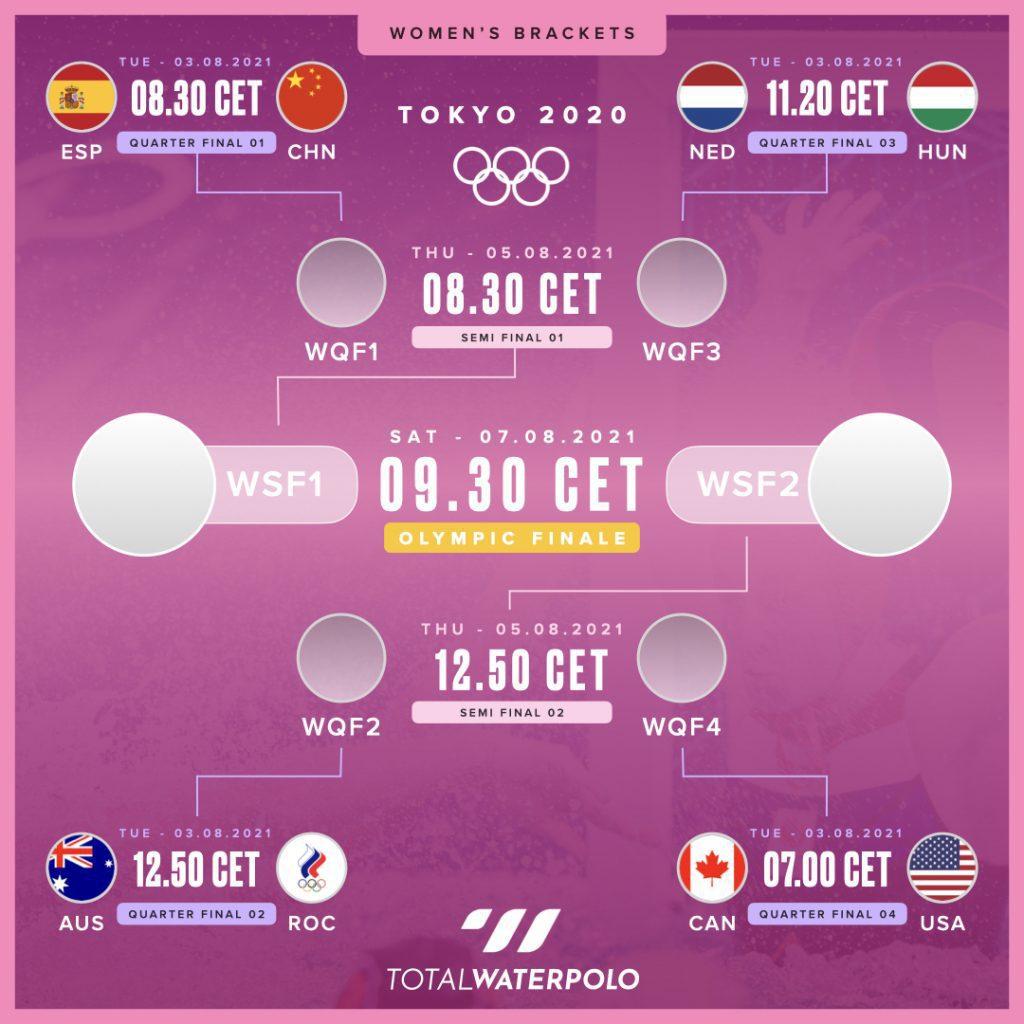 Women's water polo Olympic bracket